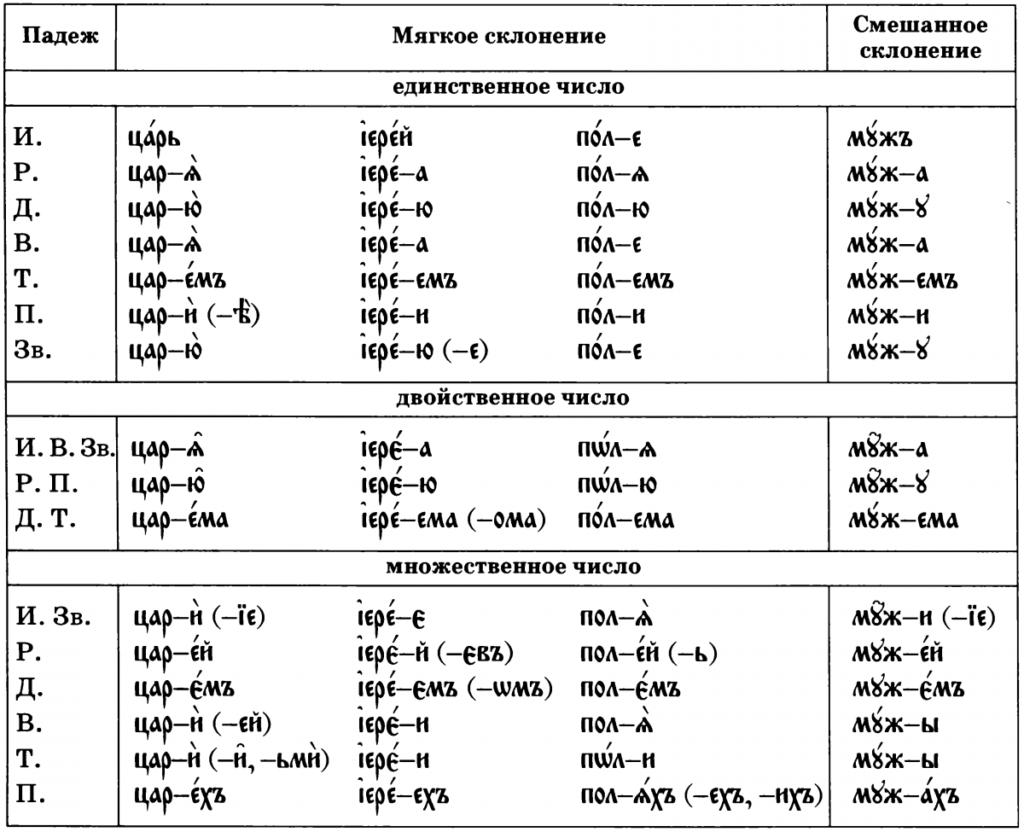 Двойственное число в русском и словенском языках